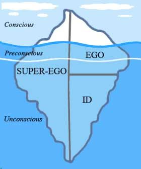 Feud's representation of the ego, id, superego, and unconscious.