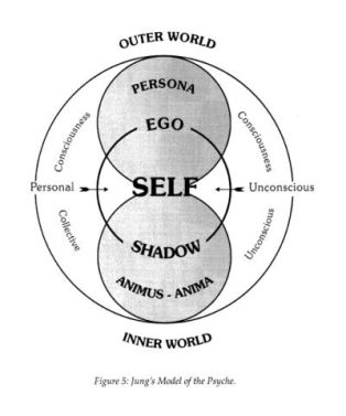 Jung's representation of persona, ego, self, and shadow.