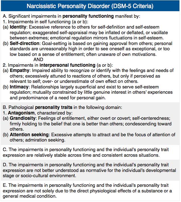 Narcissism DSM-5